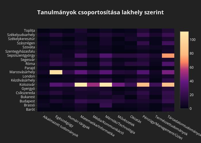 Tanulmányok csoportosítása lakhely szerint | heatmap made by Lorinczszabolcs | plotly
