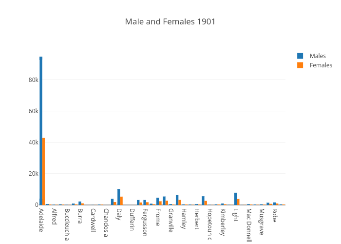 Male and Females 1901 | bar chart made by Lucyrose | plotly