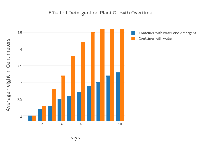 Effect Of Detergent On Plant Growth Overtime Bar Chart Made By Luket Plotly