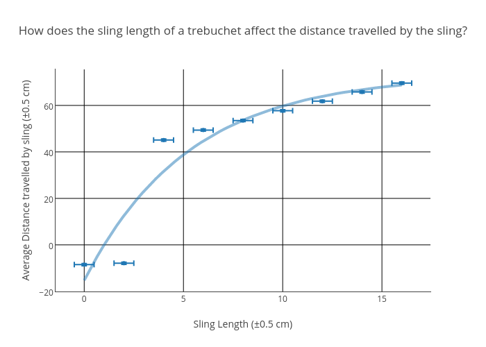 How Does The Sling Length Of A Trebuchet Affect The Distance