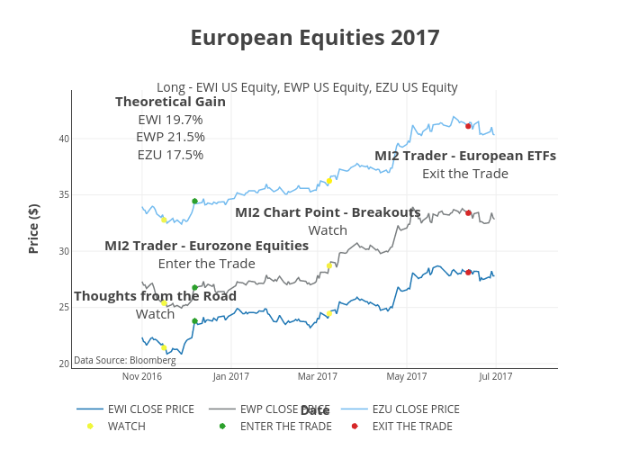 European Equities 2017 | line chart made by Mi2support | plotly