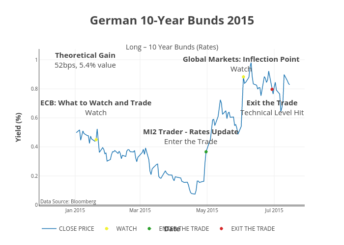 German 10-Year Bunds 2015 | line chart made by Mi2support | plotly