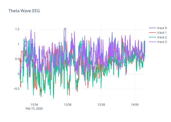 Theta Wave EEG | line chart made by Macklinkachorn | plotly