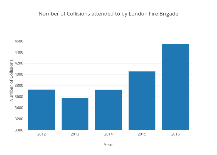 Number of Collisions attended toby London Fire Brigade   bar chart made by Maddywhite3f92   plotly