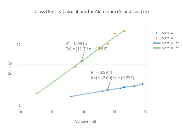 how to find density of aluminum