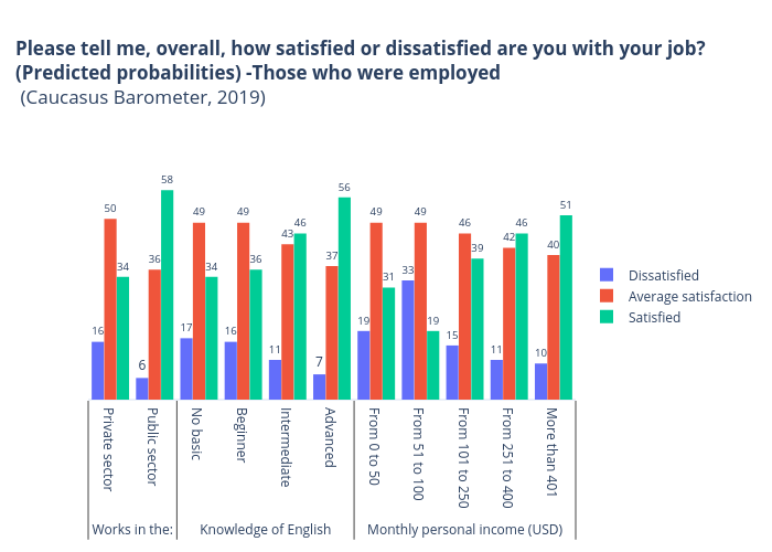 Please tell me, overall, how satisfied or dissatisfied are you with your job?(Predicted probabilities) -Those who were employed (Caucasus Barometer, 2019)   bar chart made by Makhareatchaidze   plotly