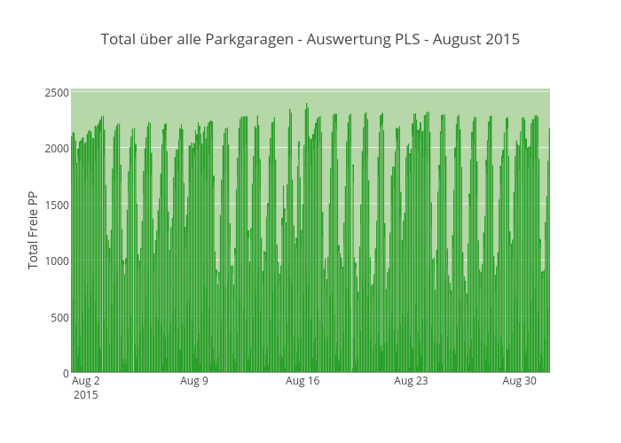 Total über alle Parkgaragen - Auswertung PLS - August 2015
