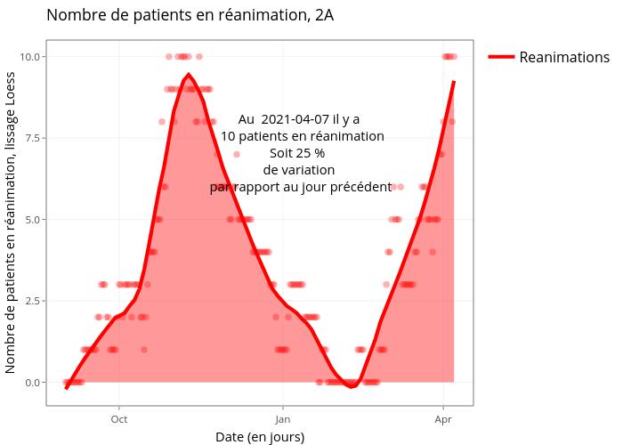 Nombre de patients en réanimation, 2A | line chart made by Marco_faure | plotly