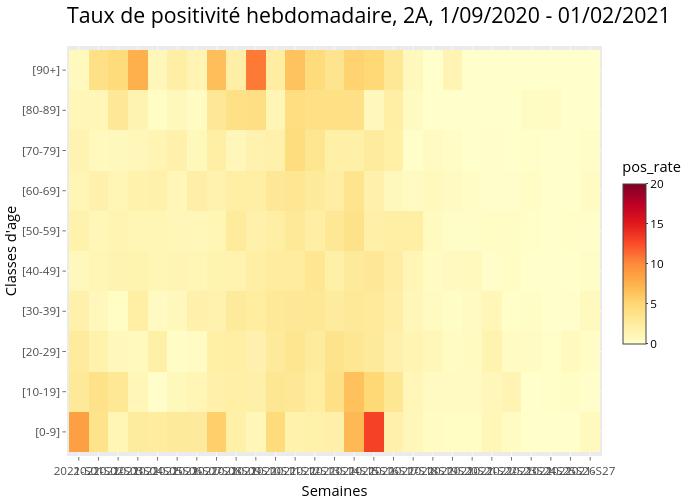 Taux de positivité hebdomadaire, 2A, 1/09/2020 - 01/02/2021 | heatmap made by Marco_faure | plotly