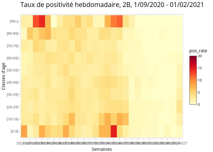 Taux de positivité hebdomadaire, 2B, 1/09/2020 - 01/02/2021 | heatmap made by Marco_faure | plotly