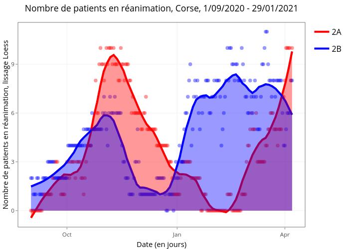 Nombre de patients en réanimation, Corse, 1/09/2020 - 29/01/2021 | line chart made by Marco_faure | plotly