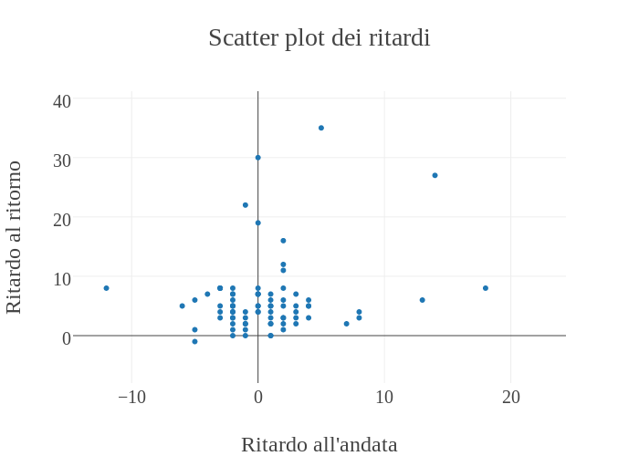 scatter-ritardi