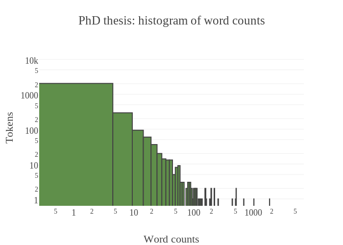 phd thesis word count breakdown