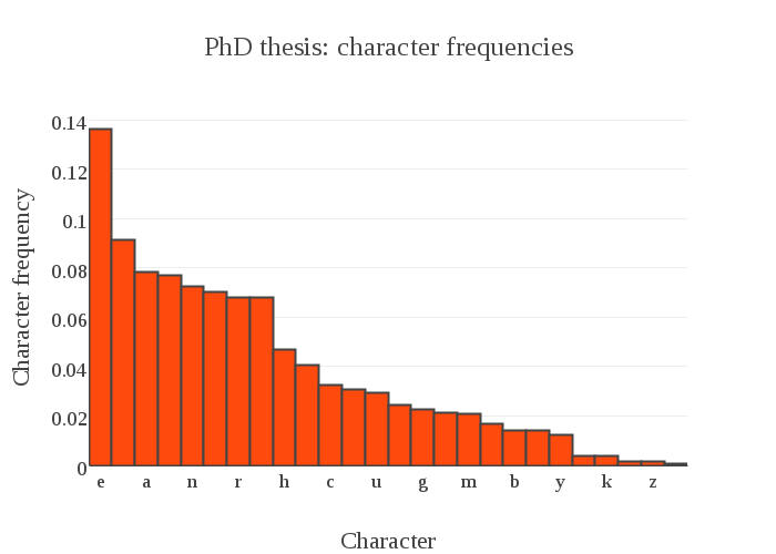phd-letter-counts
