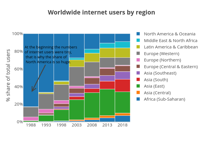 Worldwide internet users by region | bar chart made by Martynasj | plotly