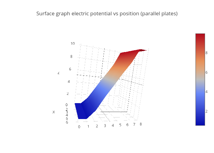 Surface Graph Electric Potential Vs Position Parallel Plates
