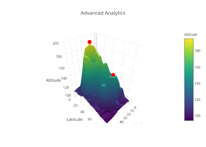 Advanced Analytics | surface made by Mattl48 | plotly