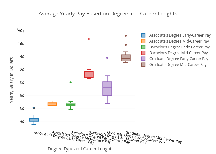 Yearly pay based on degree and career lenghts box plot made by average yearly pay based on degree and career lenghts box plot made by mattlipinski plotly sciox Choice Image