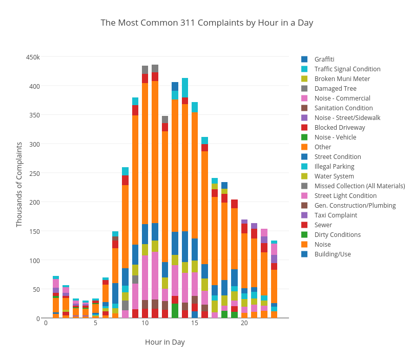 The 6 Most Common 311 Complaints by Hour in a Day