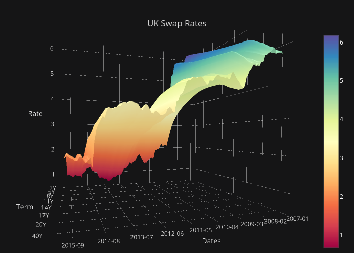 Plotly Blog Time Series Graphs Amp Eleven Stunning Ways