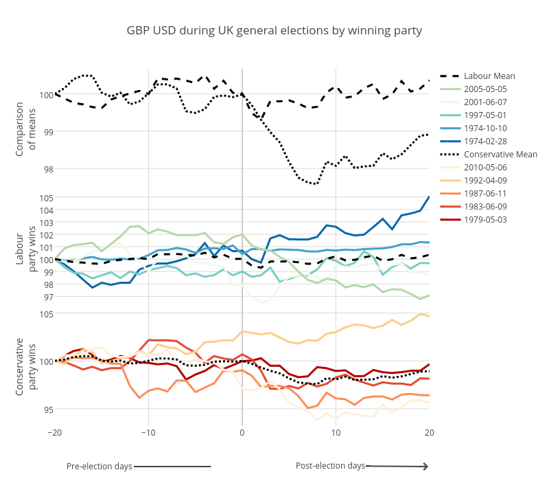 GBP USD during UK general elections by winning party