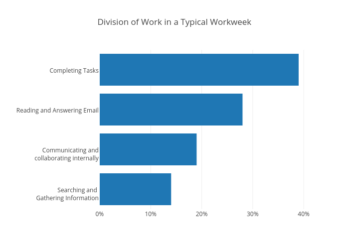 Division of Work in a Typical Workweek | bar chart made by Mattsundquist | plotly