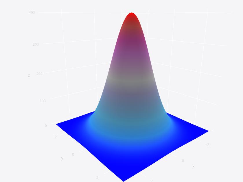 TagTeam :: 3D Graphing & Maps For Excel, R, Python, & MATLAB: Gender