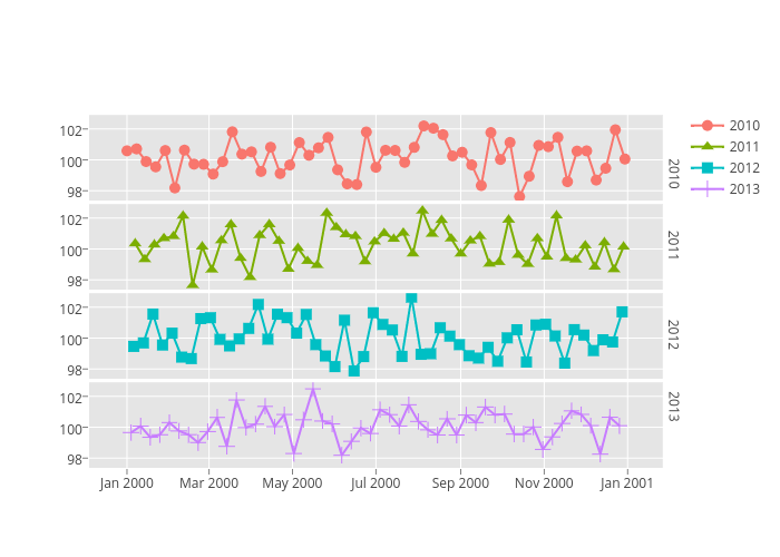ggplot2 time series | Examples | Plotly