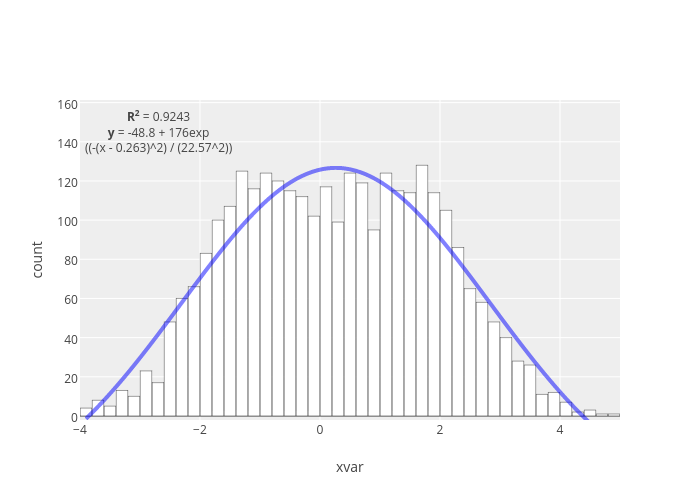 A Brief Introduction to Plotly « Bad Hessian
