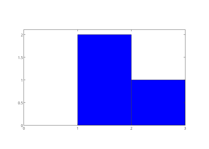 y | bar chart made by Mattsundquist | plotly