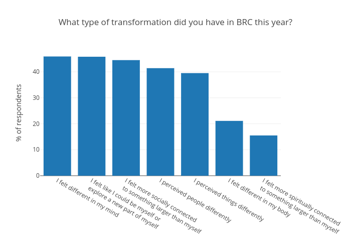 What type of transformation did you have in BRC this year? | bar chart made by Mattsundquist | plotly