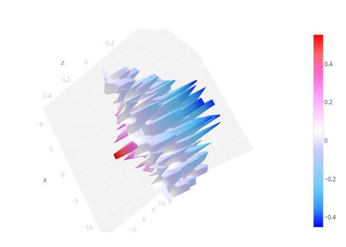 3D Plots with ggplot2 and Plotly | R-bloggers