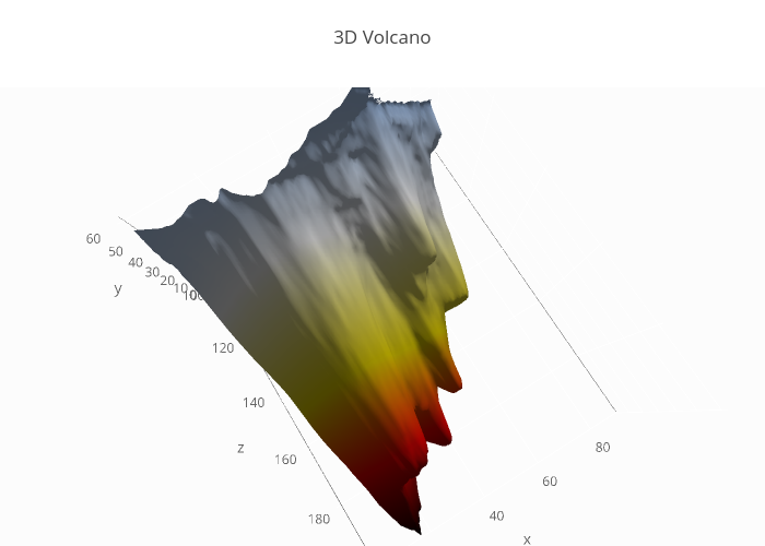 3D Volcano | surface made by Mattsundquist | plotly
