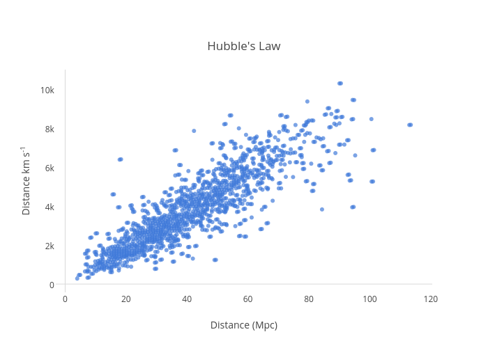 Hubble's Law | scatter chart made by Mattsundquist | plotly