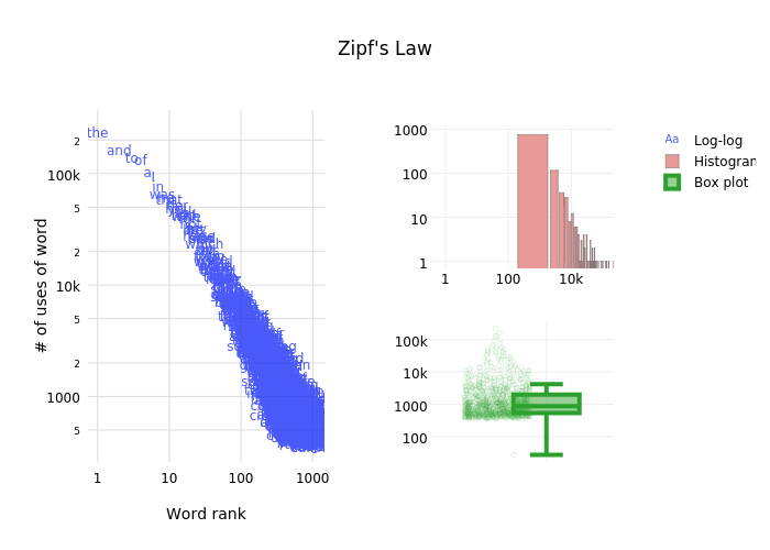Zipf's Law |  made by Mattsundquist | plotly