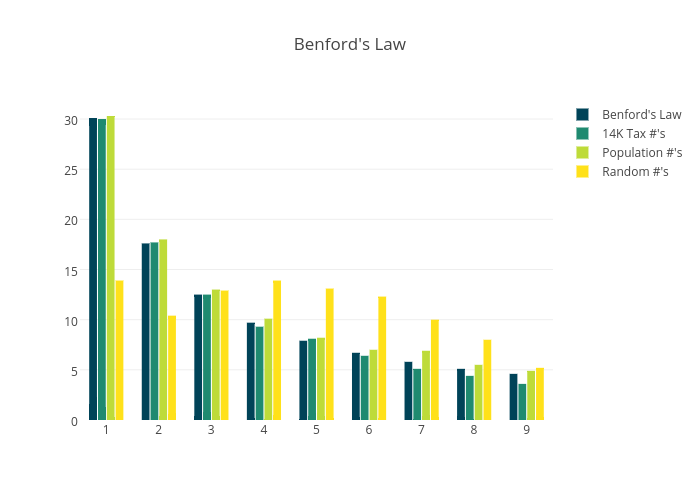 Benford's Law | bar chart made by Mattsundquist | plotly