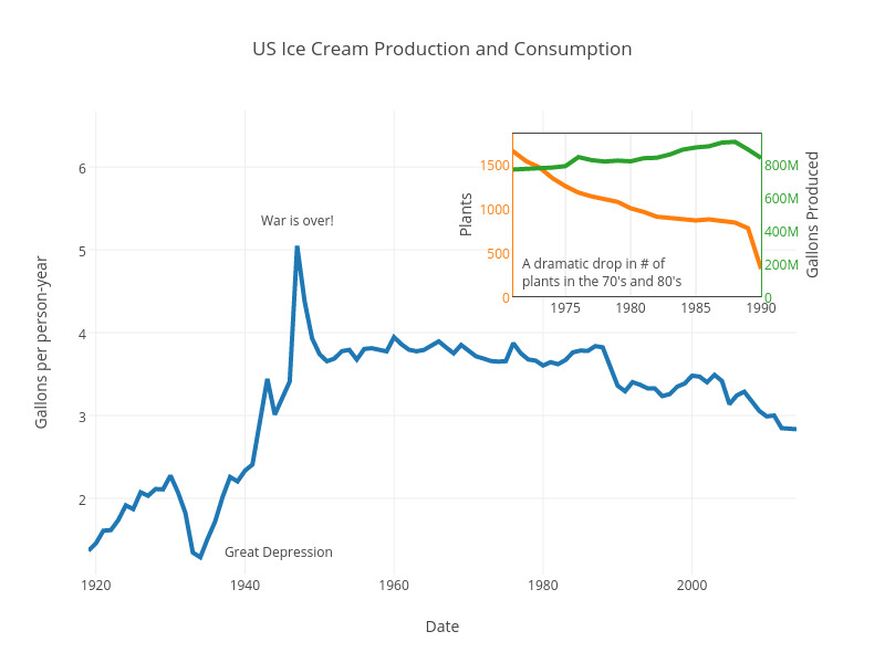 US Ice Cream Production and Consumption
