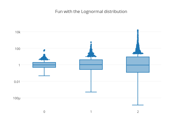 Fun with the Lognormal distribution | box plot made by Mattsundquist | plotly
