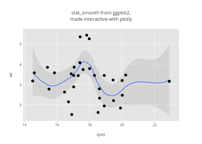 how to add best fit line in plotly
