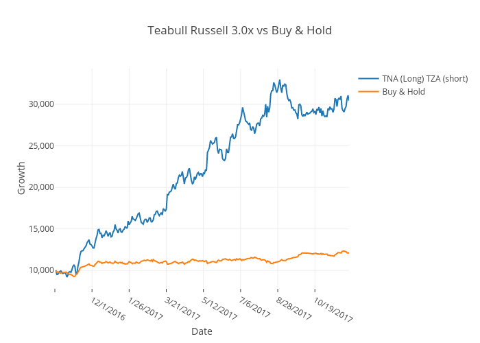 Teabull Russell 3.0x vs Buy & Hold