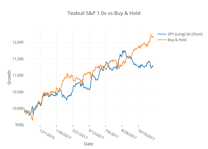 Teabull S&P 1.0x vs Buy & Hold