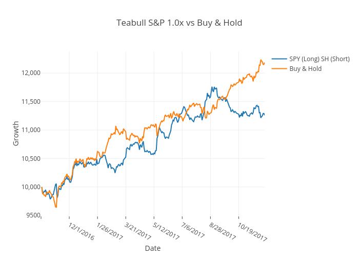 Teabull S&P 1.0x vs Buy & Hold