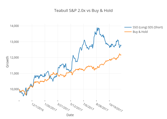 Teabull S&P 2.0x vs Buy & Hold