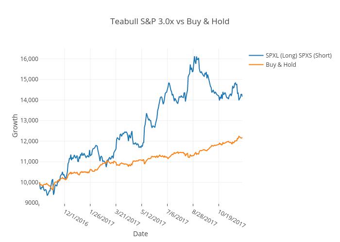 Teabull S&P 3.0x vs Buy & Hold