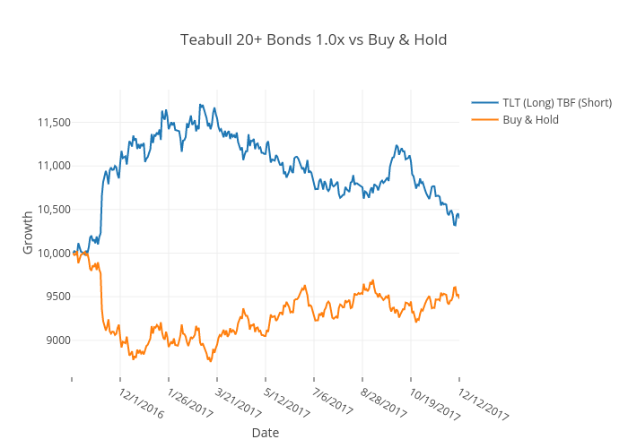 Teabull 20+ Bonds 1.0x vs Buy & Hold