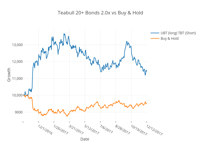 Teabull 20+ Bonds 2.0x vs Buy & Hold
