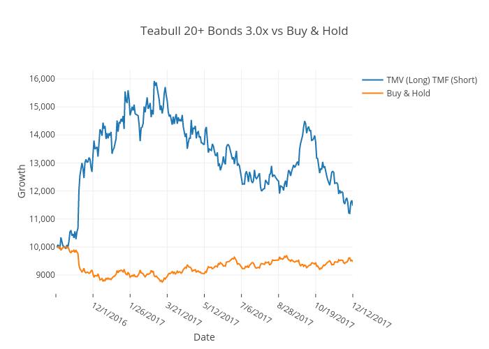 Teabull 20+ Bonds 3.0x vs Buy & Hold