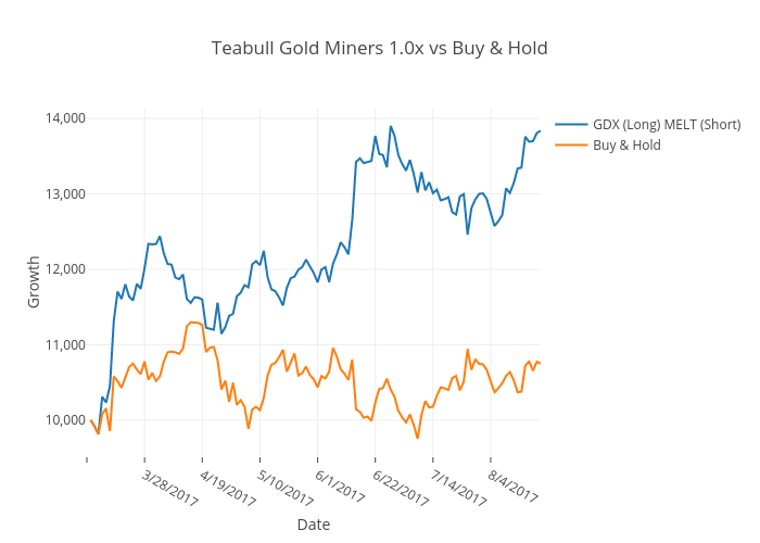 Teabull Gold Miners 1.0x vs Buy & Hold