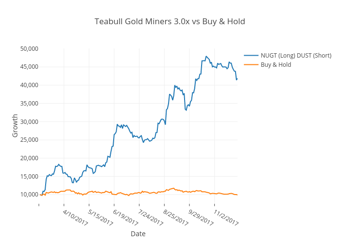Teabull Gold Miners 3.0x vs Buy & Hold