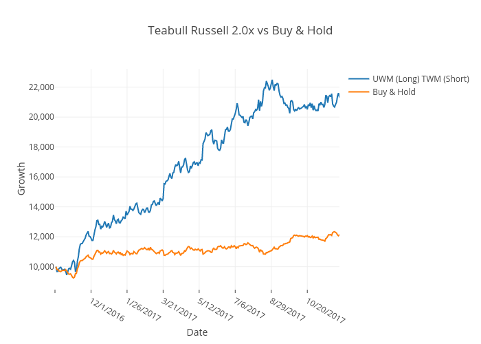 Teabull Russell 2.0x vs Buy & Hold